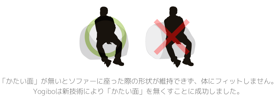 従来のビーズソファは「かたい面」が無いとソファーに座った際の形状が維持できず、体にフィットしません。Yogiboは新技術により「かたい面」を無くすことに成功しました。